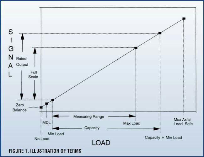 نمودار بار گذاری لودسل